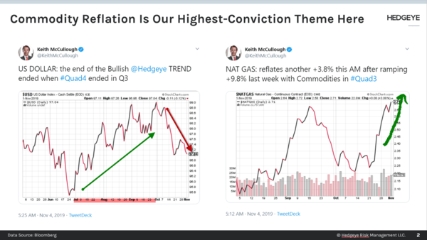 CHART OF THE DAY: Commodity Reflation Is Our Highest-Conviction Theme - Chart of the Day