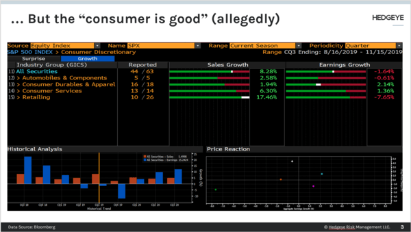 CHART OF THE DAY: The Consumer Is Good? LOL - Chart of the Day