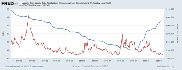 Citigroup: Negative Assessment; FOMC: Liquidity vs the VIX - 11 14 2019 9 38 31 AM