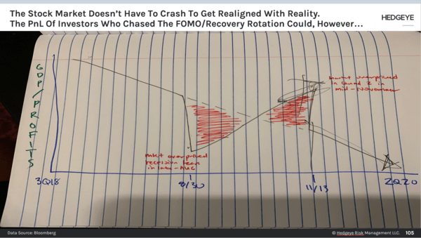 CHART OF THE DAY: From Darius Dale's Notebook - Chart of the Day