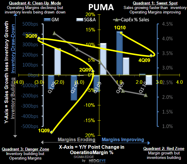 R3: WMT-Unclear Tell Signs - PUMA SIGMA