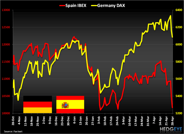 BOOOOOM . . . Spain Downgraded! - DAXIBEX