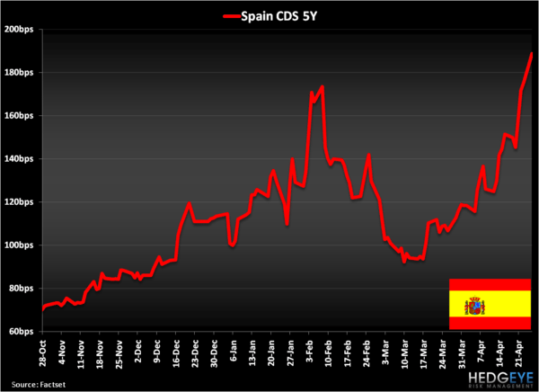 BOOOOOM . . . Spain Downgraded! - Spain CDS