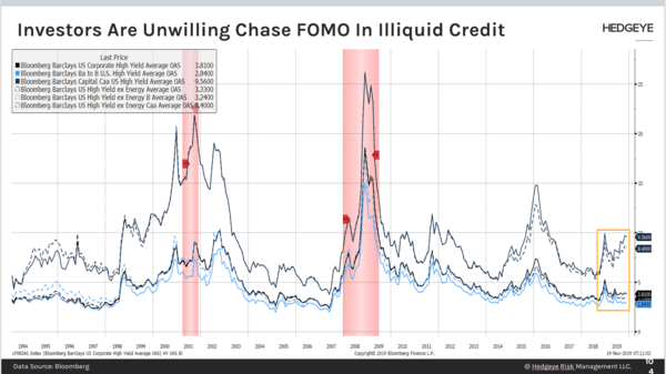 CHART OF THE DAY: What's NEVER Happened Before In Corporate Credit  - Investors Are Unwilling To Chase FOMO In Illiquid Credit