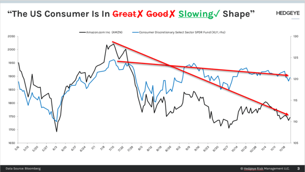 CHART OF THE DAY: US Consumer? → Slowing - Chart of the Day