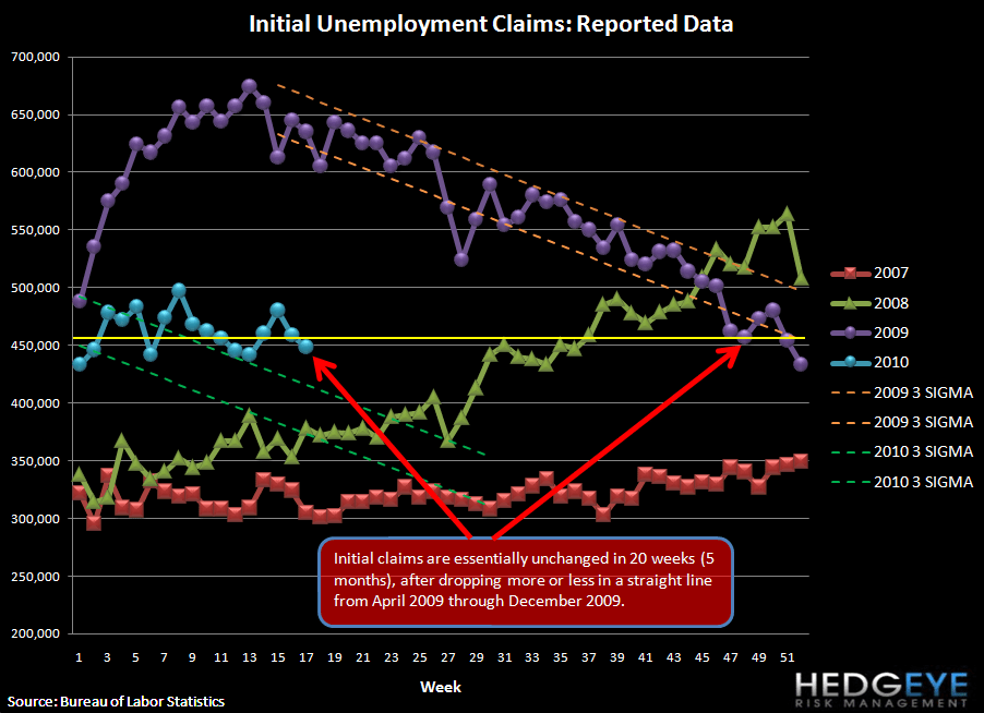 CLAIMS REMAIN TOO HIGH FOR UNEMPLOYMENT TO IMPROVE - raw