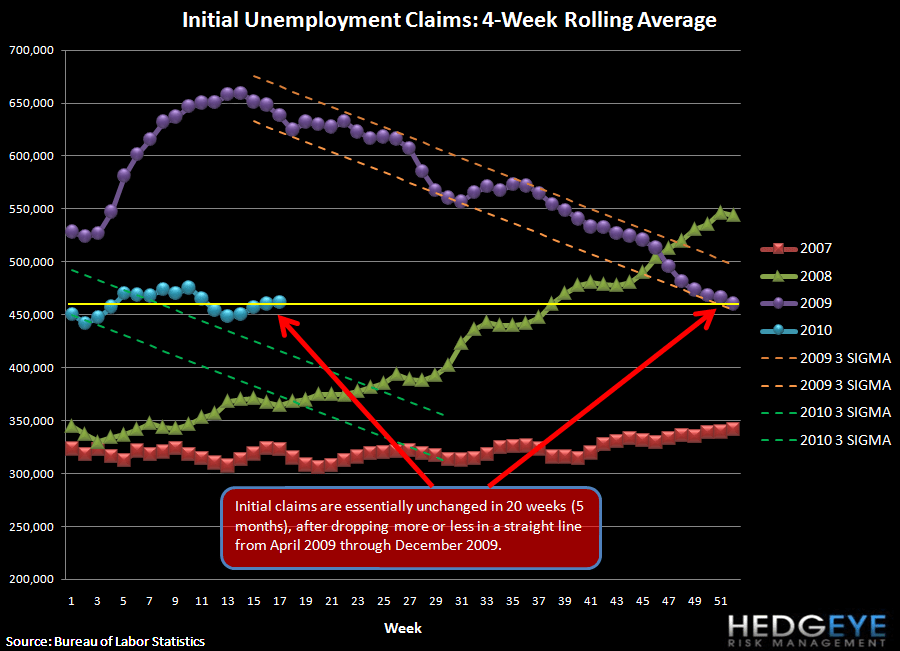 CLAIMS REMAIN TOO HIGH FOR UNEMPLOYMENT TO IMPROVE - rolling