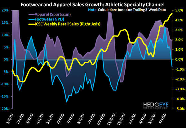 R3: Athletic Divergence - Sports Apparel and Footwear Chart