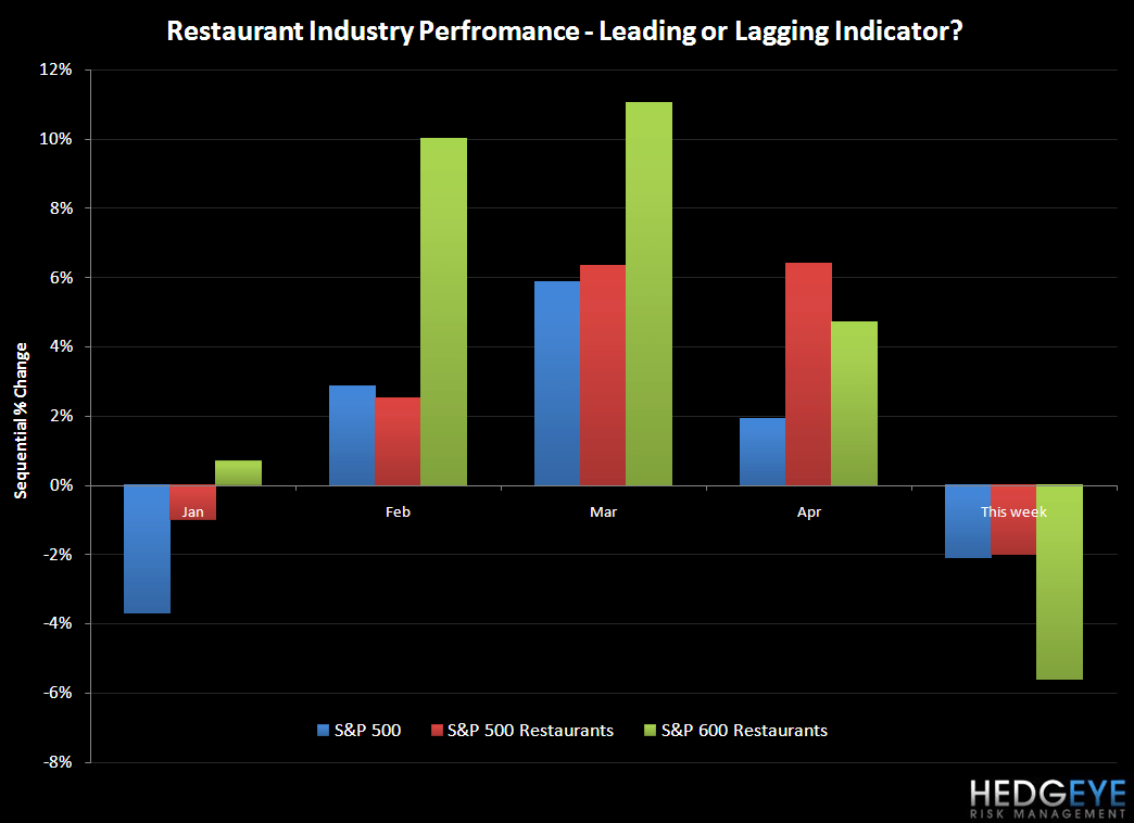 RESTAURANT INDUSTRY - LEADING OR LAGGING? - restaurants