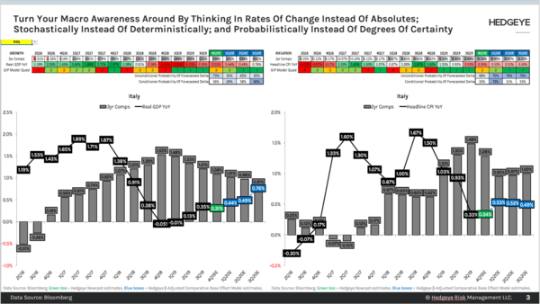 CHART OF THE DAY: Think Rate Of Change NOT Absolutes - Chart of the Day