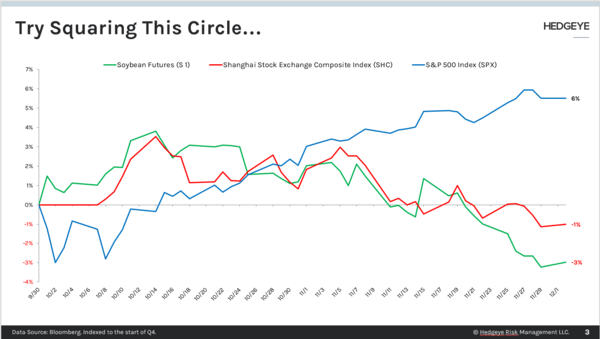 CHART OF THE DAY: You Can't Square This Circle - Chart of the Day