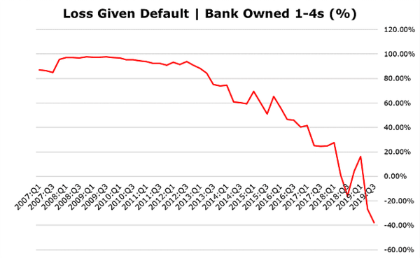 Four Charts: US Bank Earnings Are Falling - 12 2 2019 9 50 23 AM