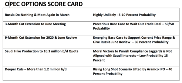 OPEC NOTES: Longer & Deeper Cuts Emerging as Base Case(s) for OPEC Action - z OPEC Options Score Card