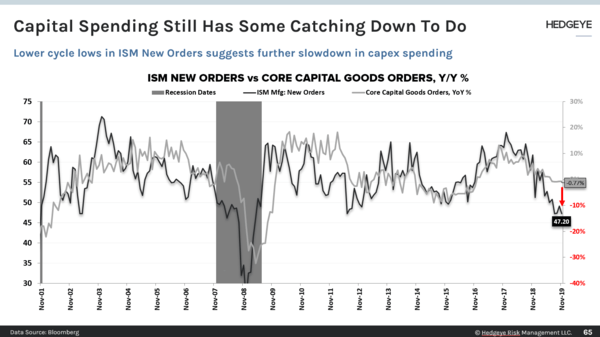 CHART OF THE DAY: CapEx Has Catching Down To Do - CoD ISM NO vs Capex