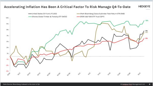 CHART OF THE DAY: Accelerating Inflation Is Critical - Chart of the Day