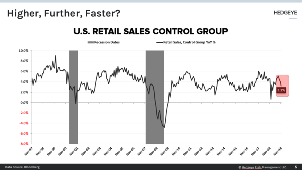 CHART OF THE DAY: Retail Sales → Higher, Further, Faster? - CoD Retail Sales
