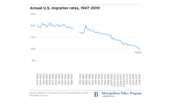 America's Mobility Decline: Moving Rate Falls Below 10% First Time Ever - neil1