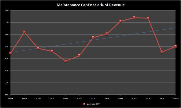 DEFERRED CAPEX NOT AS BIG AN ISSUE FOR PUBLIC COMPANIES - capex rev
