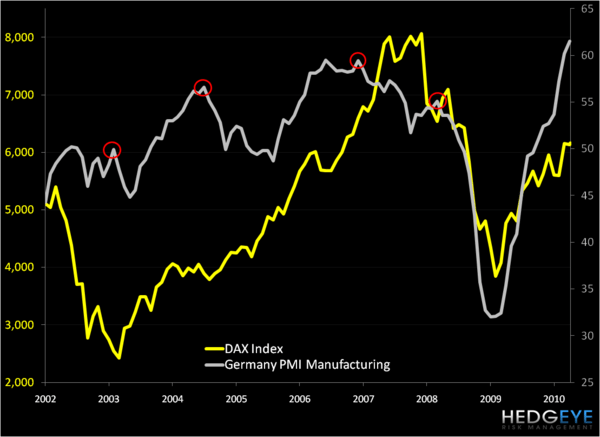 German PMI and the Weight of Gravity - pmii