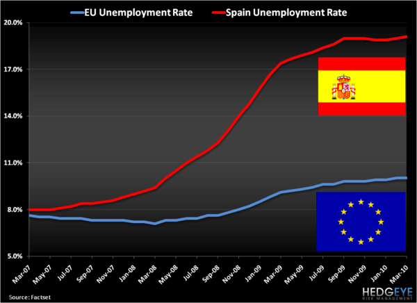 """Bearish Enough On Spain?"" - Spain EU Unemployment"