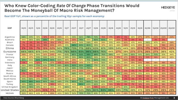 CHART OF THE DAY: Modern Macro Moneyball → Rate of Change Transitions - Chart of the Day