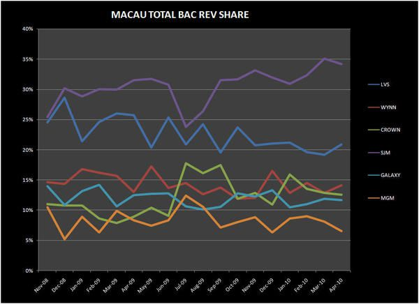 STRONG APRIL, VIP HOLD CONTRIBUTES - MACAU BAC