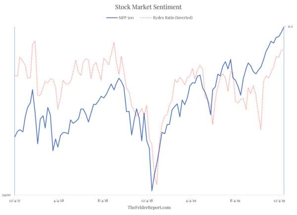 Stock Market Sentiment Has Only Been This Bullish Twice Before Over The Past Two Decades - Screen Shot 2019 12 18 at 10.44.00 AM