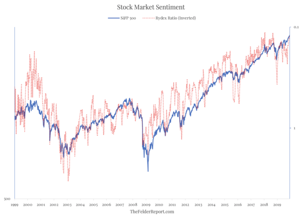 Stock Market Sentiment Has Only Been This Bullish Twice Before Over The Past Two Decades - Screen Shot 2019 12 18 at 10.44.17 AM