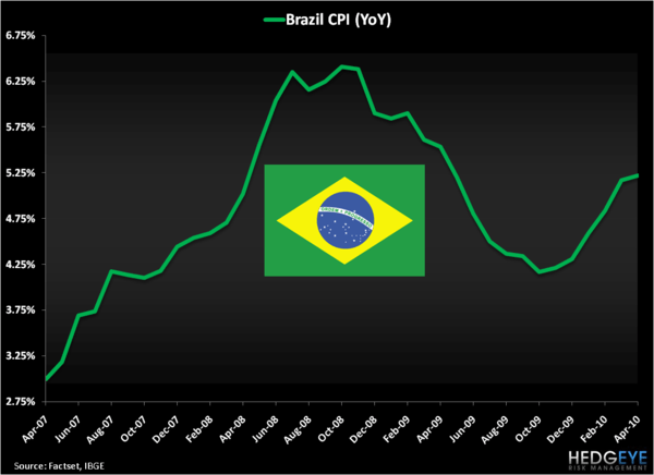 Brazil, How Low Can You Go? - Brazil CPI