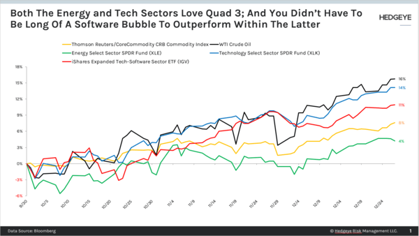 CHART OF THE DAY: Both Tech & Energy Love #Quad3 - Chart of the Day