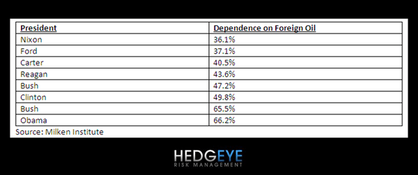Lead, Follow, or Get Out of the Way . . . Hedgeye Is Long of Oil - Dependence of Foreign Oil