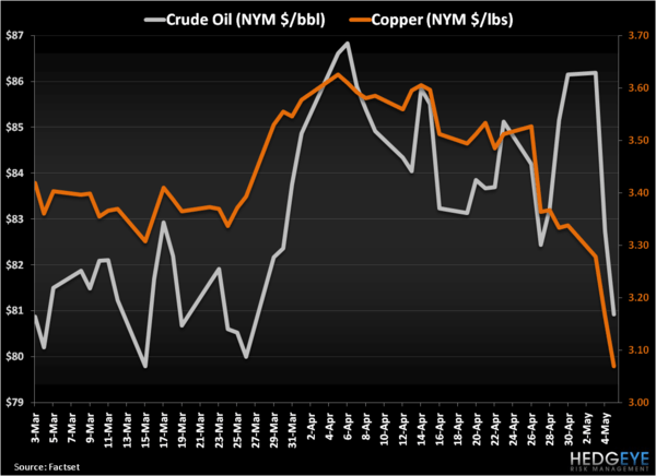 Lead, Follow, or Get Out of the Way . . . Hedgeye Is Long of Oil - Oil v Copper