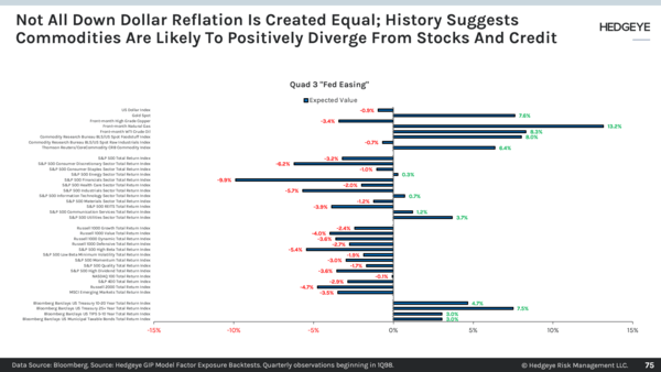 CHART OF THE DAY: Not All Dollar Down Reflation Is Equal - Chart of the Day