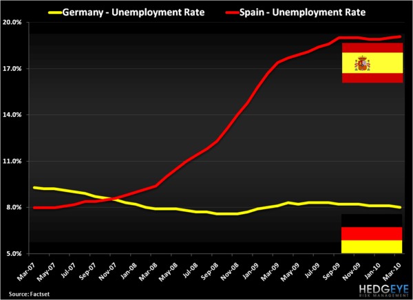 Catching the Contagion - Spain v Germany Unemployment