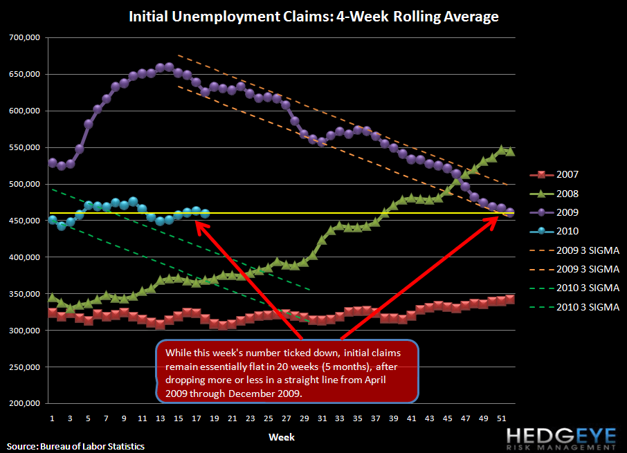 INITIAL CLAIMS IMPROVE SEQUENTIALLY, BUT REMAIN ELEVATED - rolling