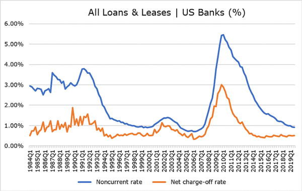 Are US Banks Facing a Credit Trap? - 1 13 2020 9 07 45 AM