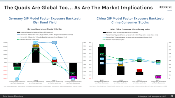 CHART OF THE DAY: Quads Are Global (Market Implications Too) - Chart of the Day