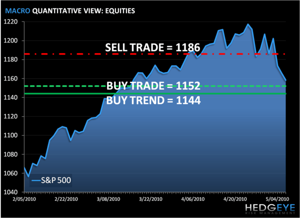 SP500 Risk Management Levels, Refreshed - S P