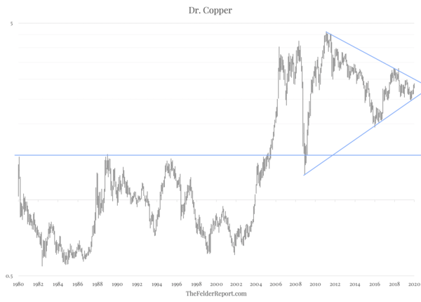 Dr. Copper Could Soon Deliver A Diagnosis Of Inflation - Screen Shot 2020 01 14 at 3.50.19 PM