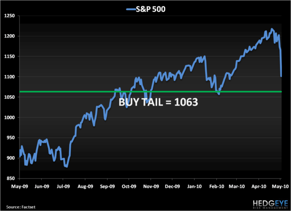 Large May Shower: The SP500's Long Term TAIL - S P