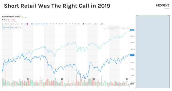 Short Retail Was the Right Call in 2019 → What About 2020? - 1 28 2020 11 00 02 AM