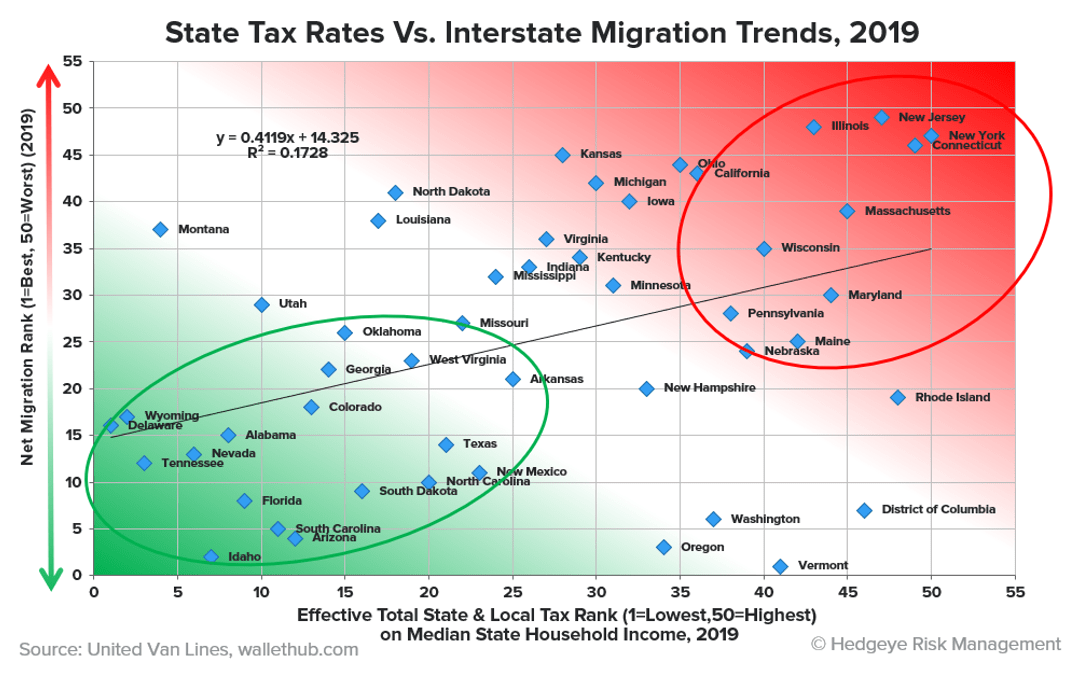 https://d1yhils6iwh5l5.cloudfront.net/charts/resized/66219/large/CoD1_Migration_vs_Tax_Rates.png