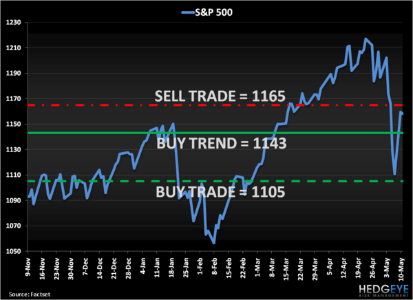 SP500 Risk Management Levels, Refreshed...  - S P
