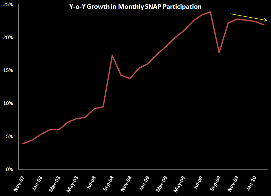 Less SNAP is Good  - SNAP Participation Growth Rate