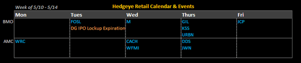 R3: Easing Into Earnings With Macy's - Calendar
