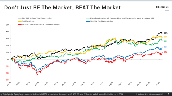 CHART OF THE DAY: Don't Be The Market; Beat The Market - Chart of the Day