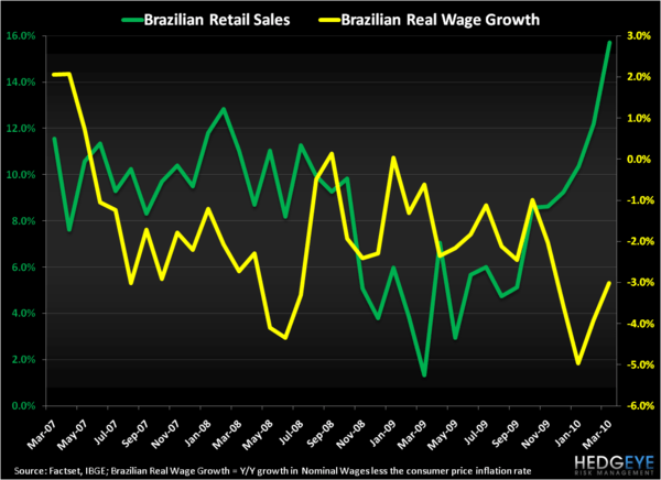 Brazilian Shopping Spree - Brazil Retail Sales