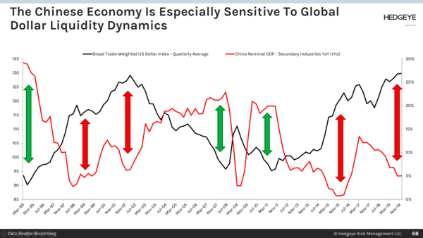 CHART OF THE DAY: #StrongDollar →  Deflationary. Period   - The Chinese Economy Is Espcially Sensitive To Global Dollar Liquidity Dynamics
