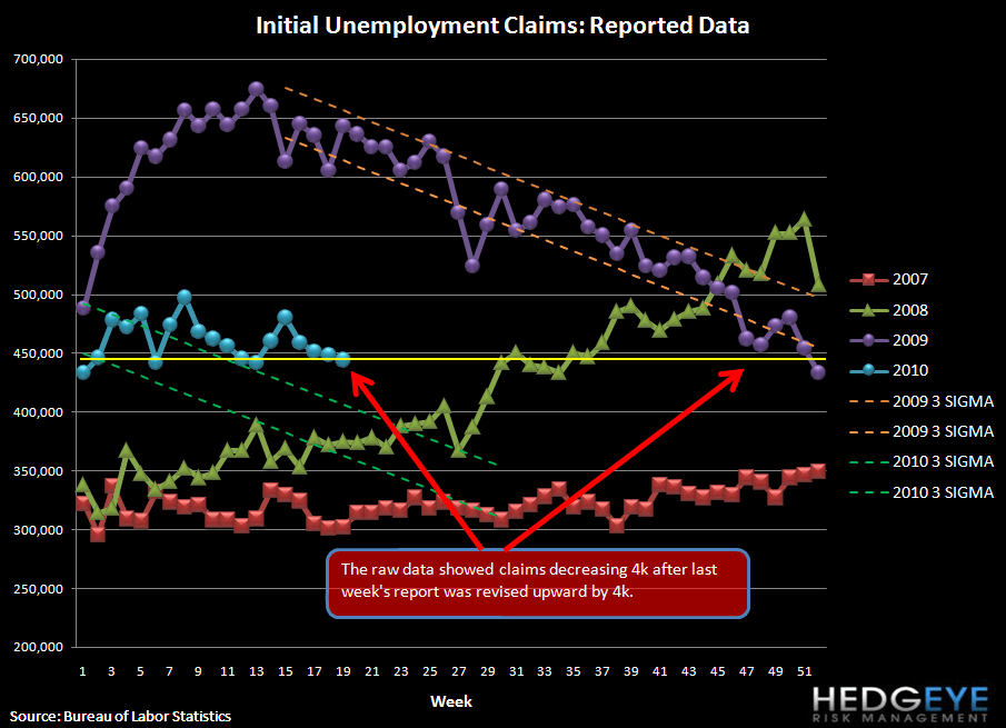 JOBLESS CLAIMS: UNCHANGED - raw