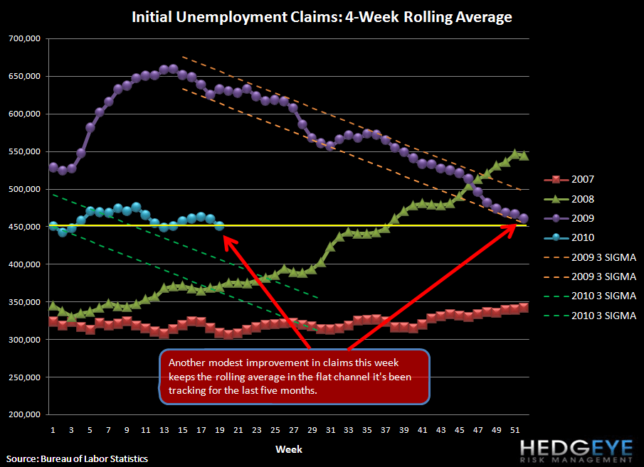 JOBLESS CLAIMS: UNCHANGED - rolling